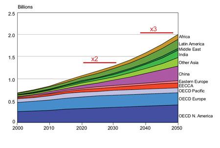 ldv_stock_2000-2050